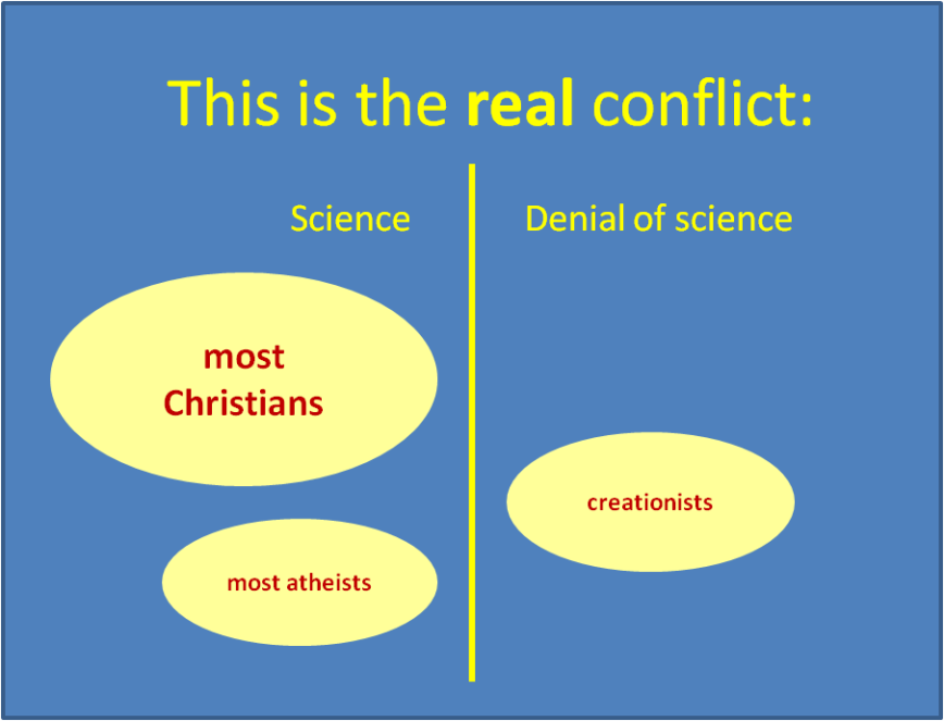 are science and religion in conflict Introduction the popular image of the relationship between science and christian faith is one of antagonism, conflict, and even warfare by contrast, i will attempt to show that despite some episodes of tension, the overall relationship between science and biblical theism has been largely cooperative and fruitful.